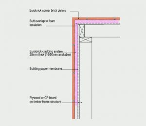 External Corner Detail